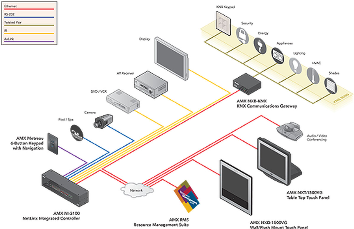 Amx Nxb Knx Fg2031 01 Communications Gateway For Netlinx Wiring Diagram Image Gallery