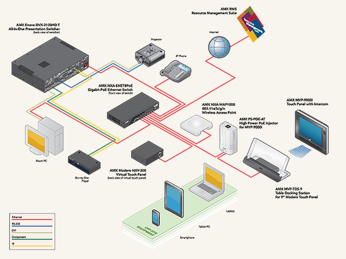 Amx Nxv 300 Fg2263 01 Modero Virtual Touch Panel Via Vnc